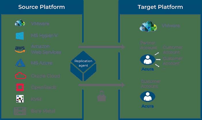cloud-migration-support-schemes-vmware_min